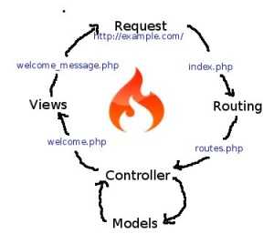 CodeIgniter Framework Development